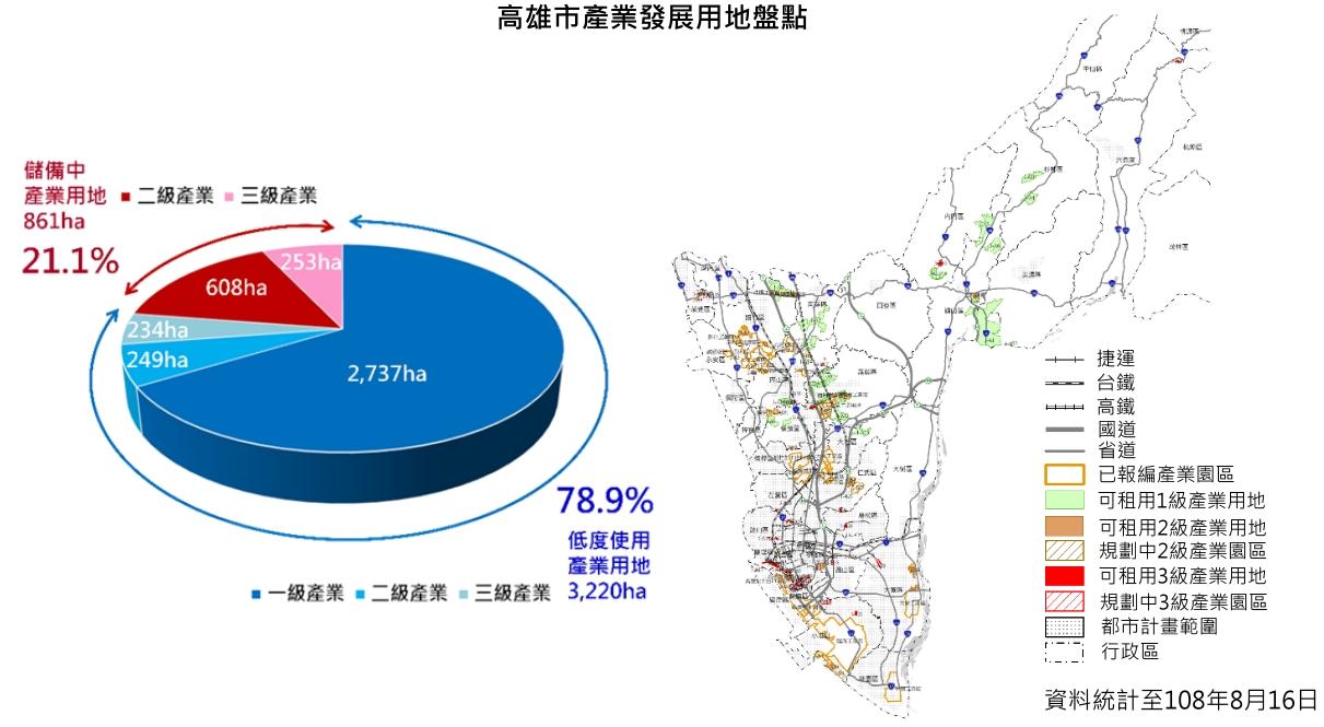高雄市產業發展用地盤點,詳細內容請參閱下方統計圖表說明檔下載