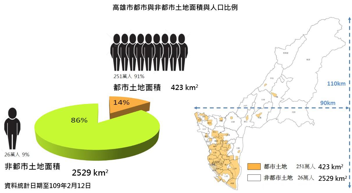 高雄市都市與非都市土地面積與人口比例,詳細內容請參閱下方統計圖表說明檔案下載