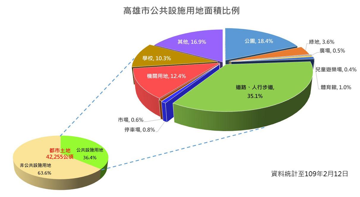 高雄市公共設施用地面積比例,詳細內容請參閱下方統計圖表說明檔下載