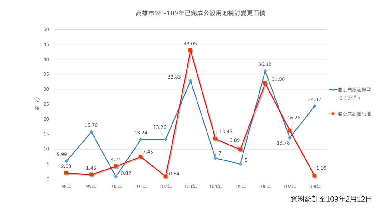 高雄市98~109年已完成公設用地檢討變更面積(公頃),詳細內容請參閱下方統計圖表說明檔下載